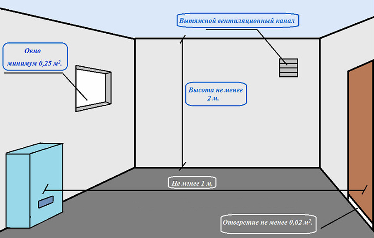 Требования к топочным помещениям для установки газового котла