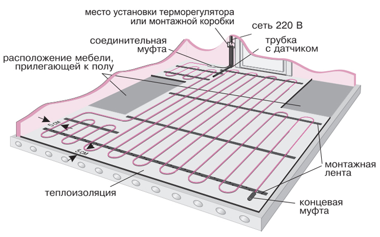 Место установки терморегулятора