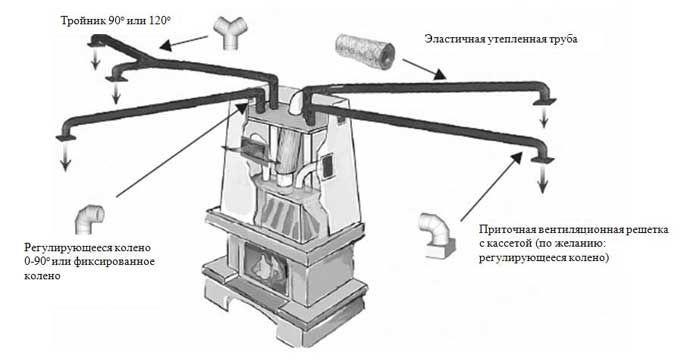 Гравитационная система воздушного отопления