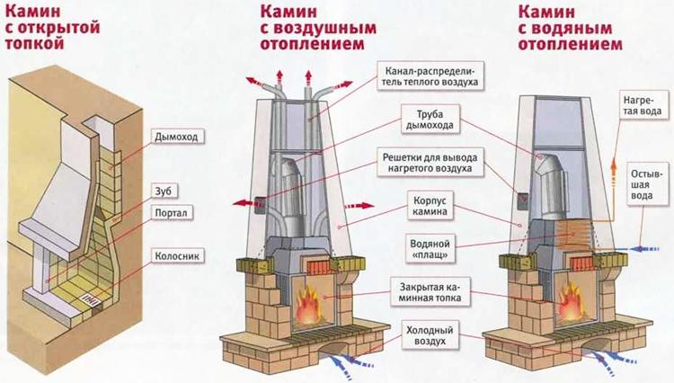 Схема каминов из кирпича