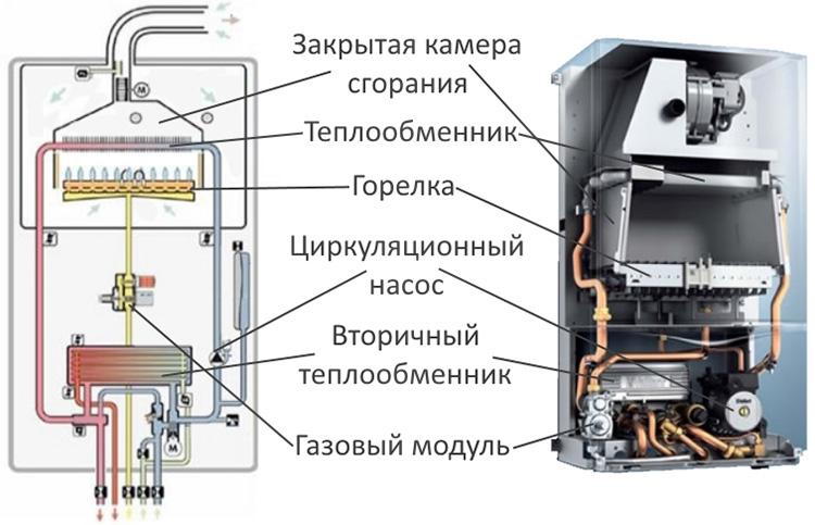 Турбированный газовый котел - схема