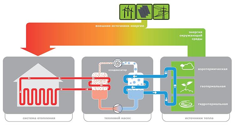 Геотермальное отопление - источники тепла