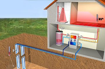 Геотермальное отопление частного дома