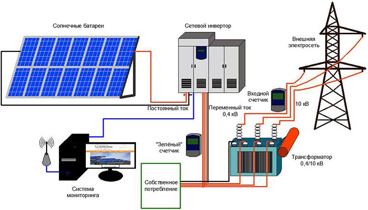 Комплектация фотоэлектрической системы