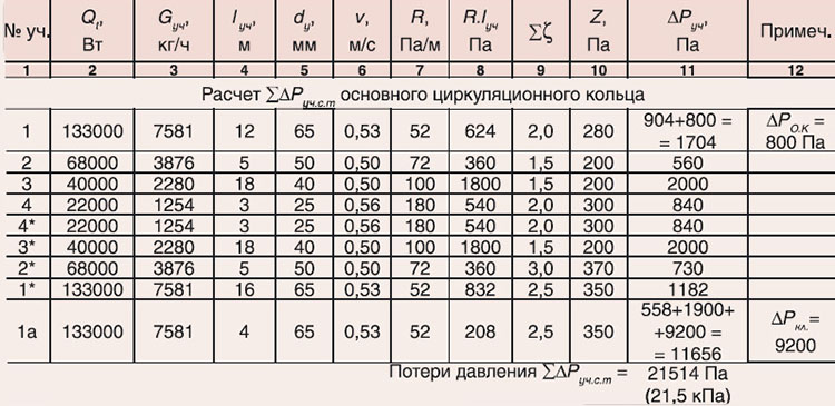 Расчет системы теплоснабжения распределителей