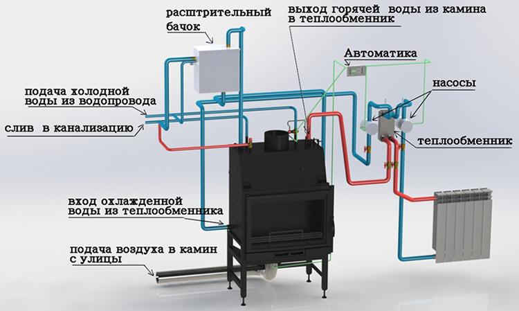 Схема отопления с водяным контуром