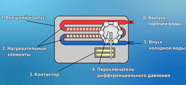 Составные части проточного нагревателя