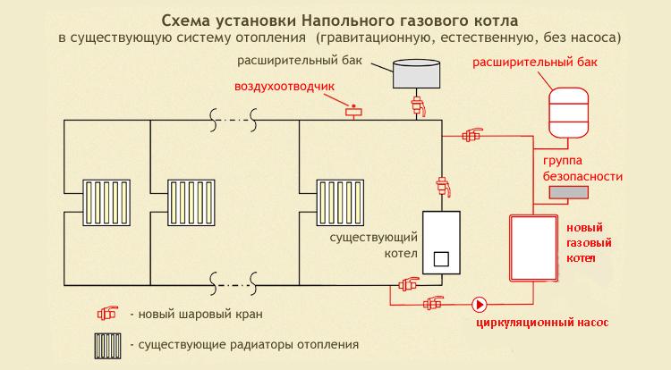 Схема отопления с газовым котлом