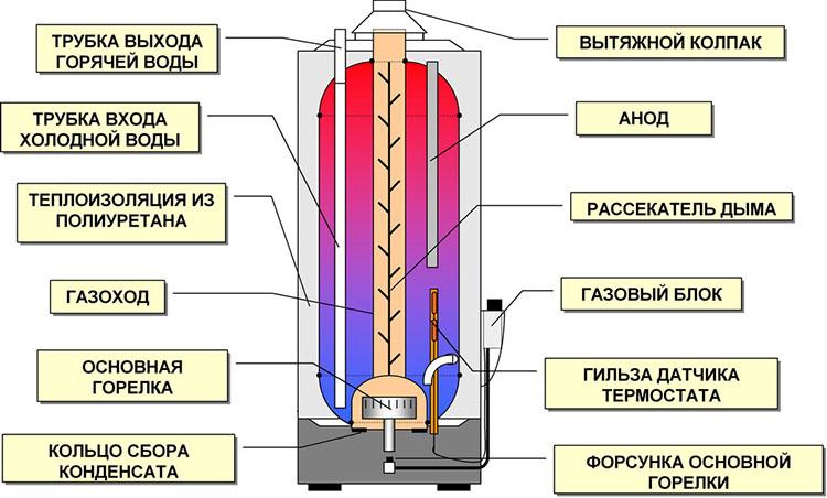 Накопительный бойлер - устройство прибора