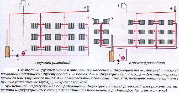 Двухтрубная система отопления с насосной циркуляцией воды