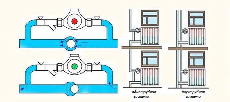 Байпас в разных типах отопительных систем