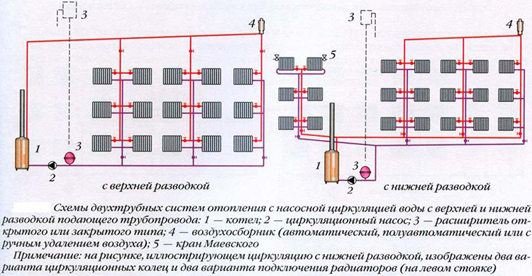 Виды отопления частного дома: обзор современных отопительных систем