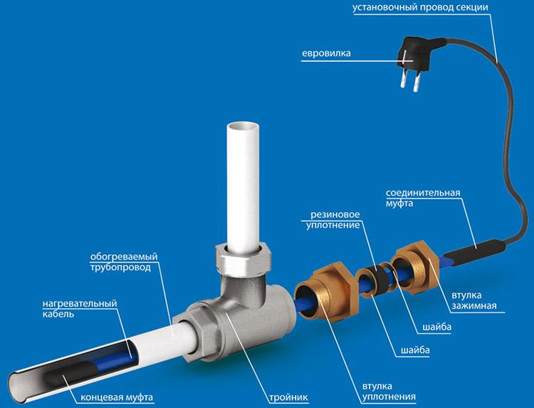 Греющий кабель внутри трубы