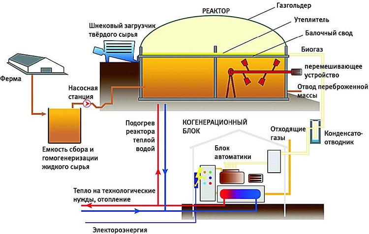 Производство биогаза на фермерском хозяйстве