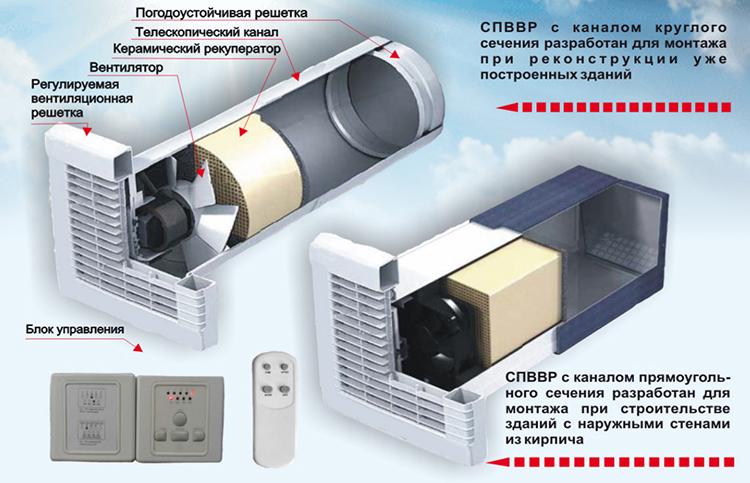 Притояная вентиляция с рекуперацией тепла