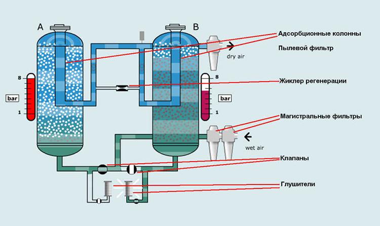 Осушитель воздуха для квартиры своими руками: инструкция по изготовлению