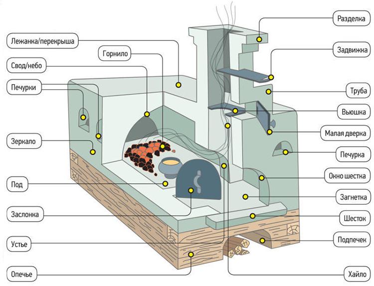 Схемы частей конструкции русской печки