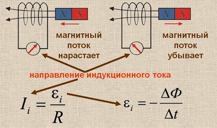 Принцип индукционного нагрева