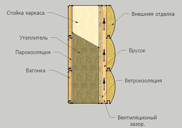 Схема отделки дома каркасного типа