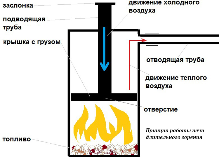 Принцип работы простейшей печи долгого горения