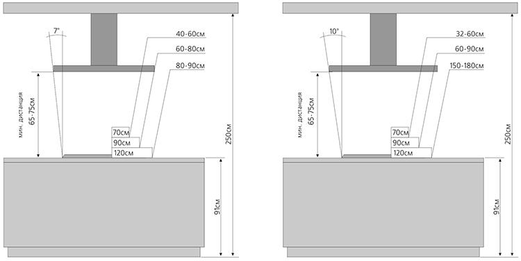 Правила установки вытяжного оборудования