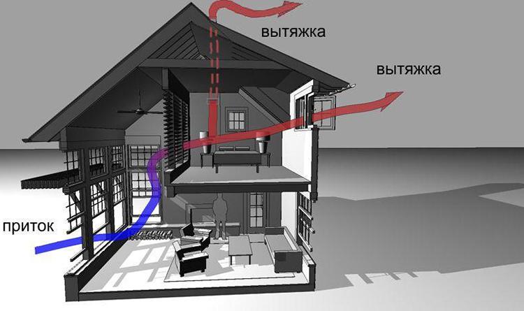 Ествественная вентиляционная система