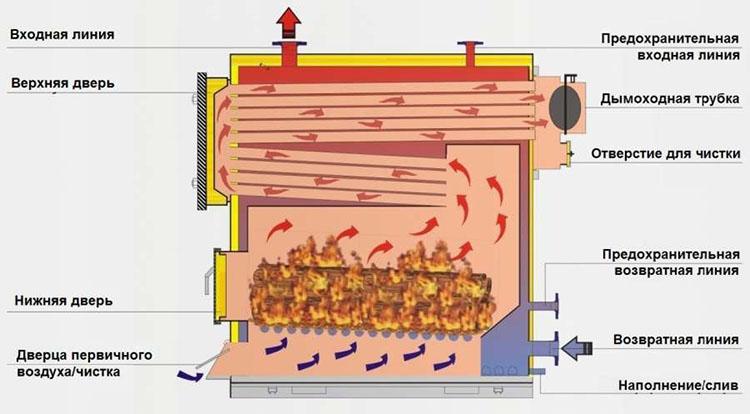 Печь гидролизная - схема