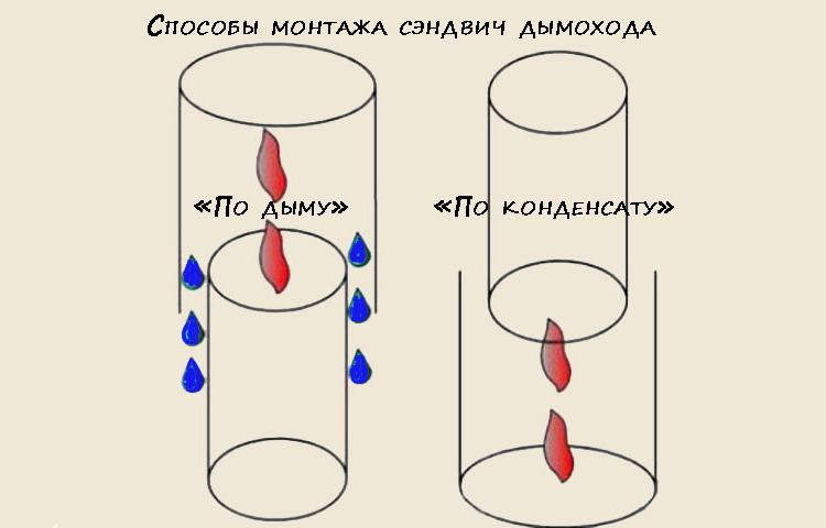 "Монтаж ""по дыму"" и ""по конденсату"""