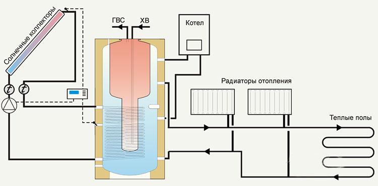 отопление с использованием солнечной энергии