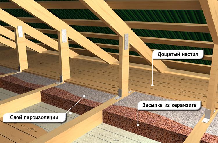 конструкция утепления бани