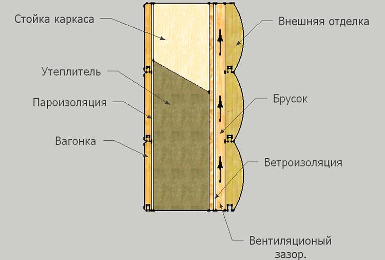 схема утепления деревянного дома