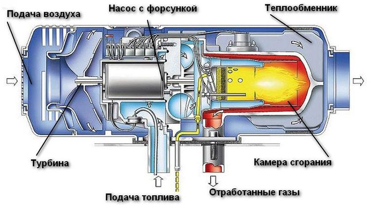 принцип работы устройства на дизельном топливе