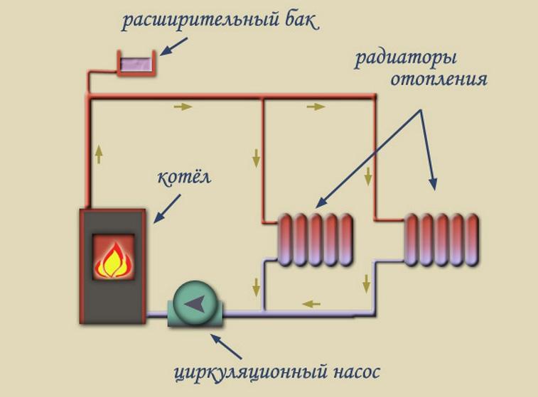 отопительная система закрытого типа