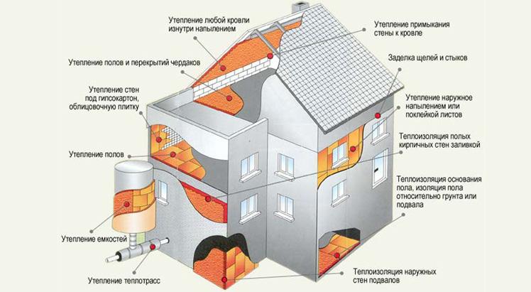 повышение энергоэффективности дома