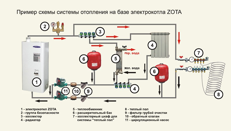 отопление на базе электрокотла