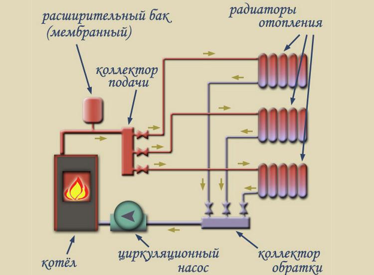 Гребенка распределительная для отопления