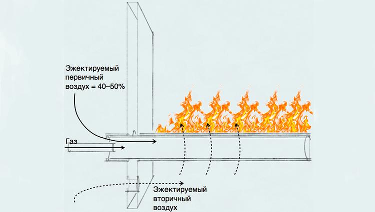 горелка атмосферного типа