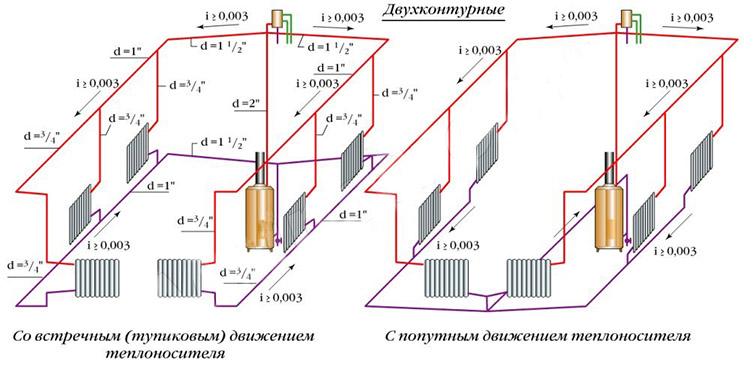 Гидравлический расчет системы отопления пример расчета