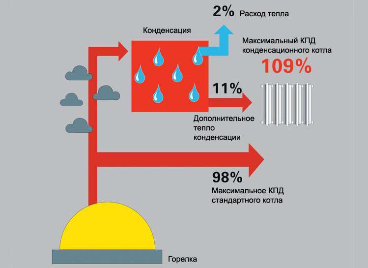 преимущества котлов газовых