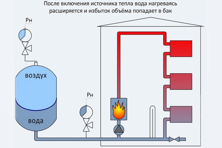расширительный бачок в в системе отопления