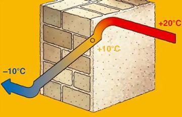 тепло уходит через стену