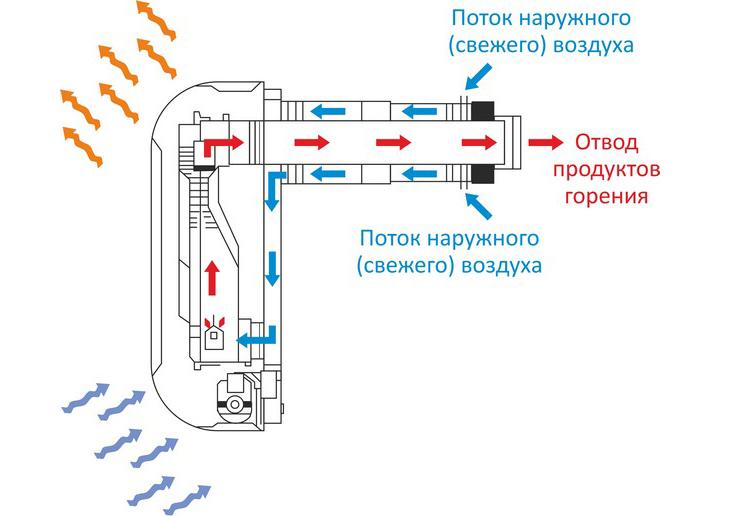 конвектор газовый