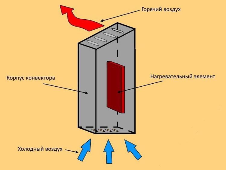 конвектор на электричестве