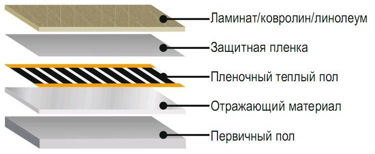 Устройство пленочного ИК-пола