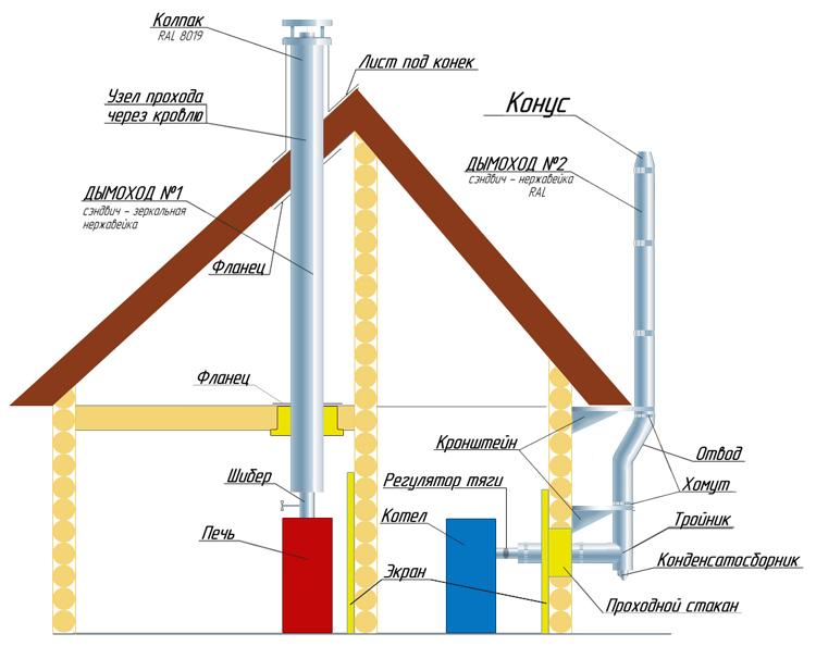 Схема монтажа дымохода газового котла через крышу