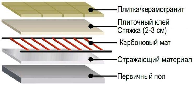 Карбоновый пол - устройство