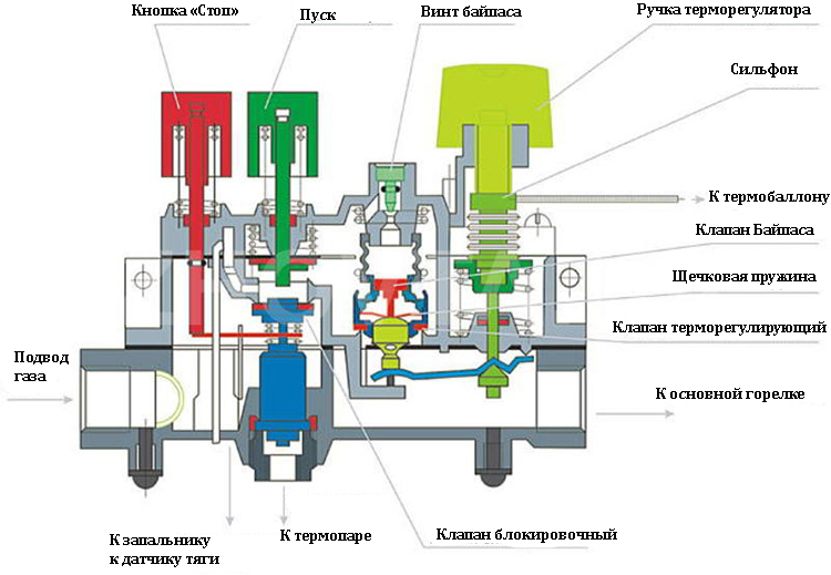 Автоматика регулирования газового оборудования