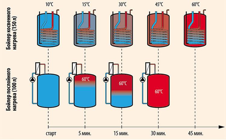 Схема нагрева воды в бойлере косвенного и послойного нагрева