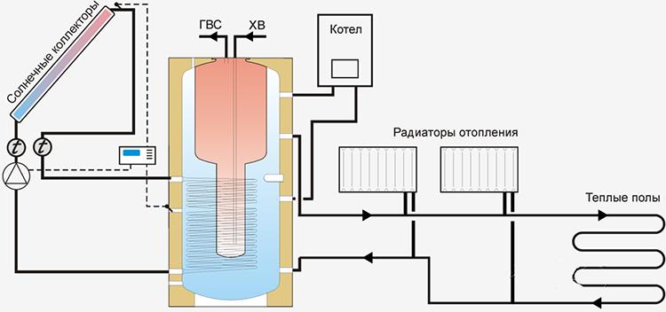 Схема отопления на солнечных коллекторах