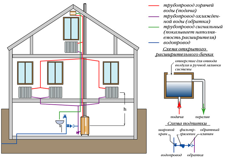 Гравитационная система отопления двухэтажного дома